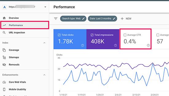 Average click through rate
